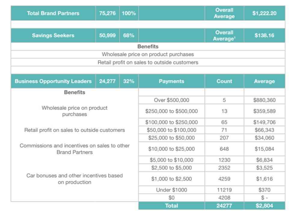 Nerium International income disclosure statement