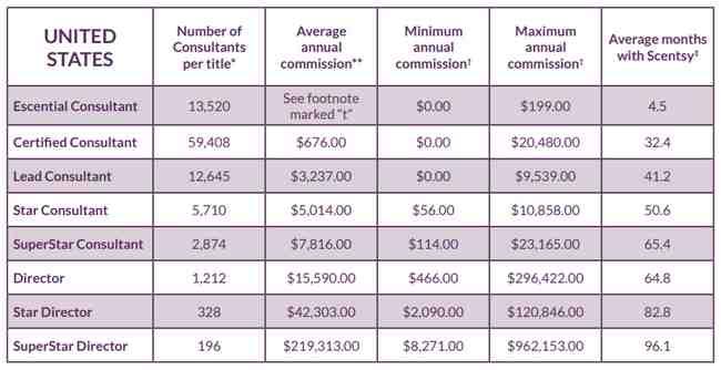 Scentsy 2015 income disclosure statement