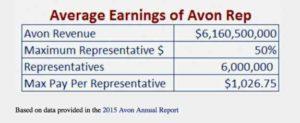 Avon earnings statement