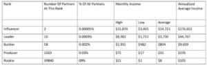 Super affiliate secrets x income disclosure