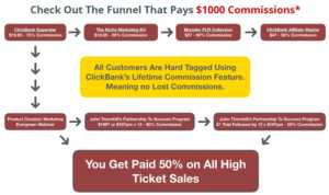 Clickbank Superstar sales funnel