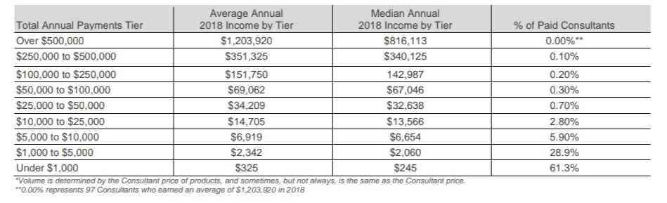 Rodan and fields 2018 income disclosure statement