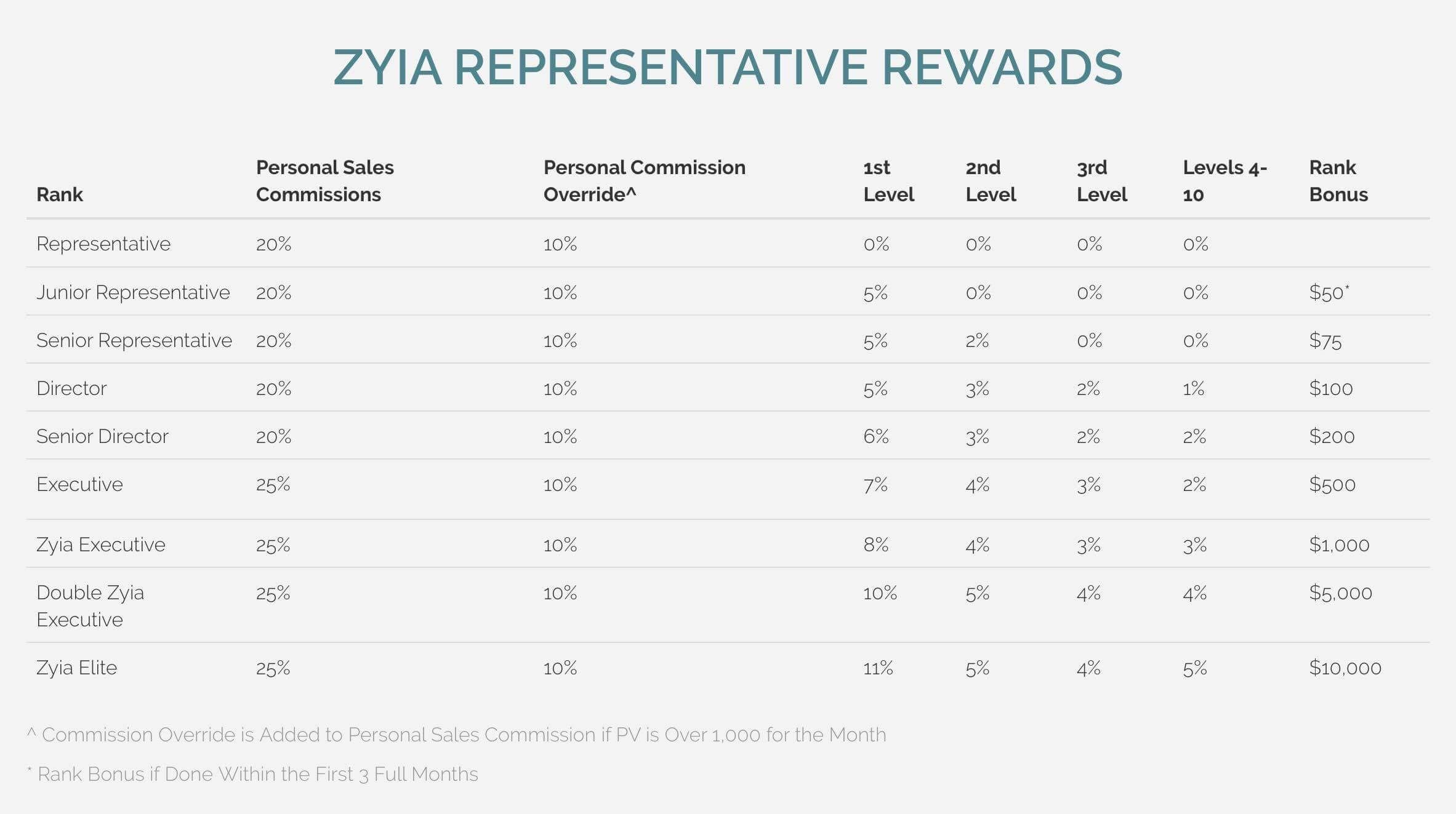 Zyia Active compensation plan