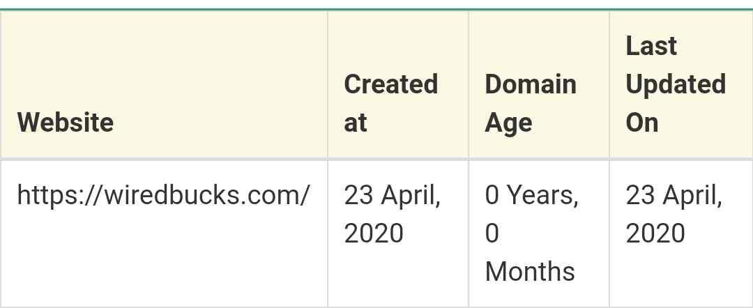 Wiredbucks.com domain age